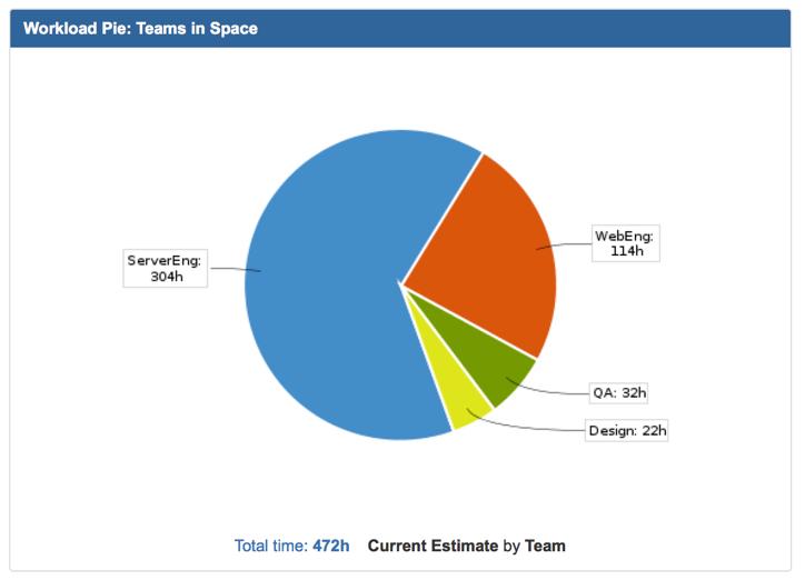 Workload Pie report Teams in Space