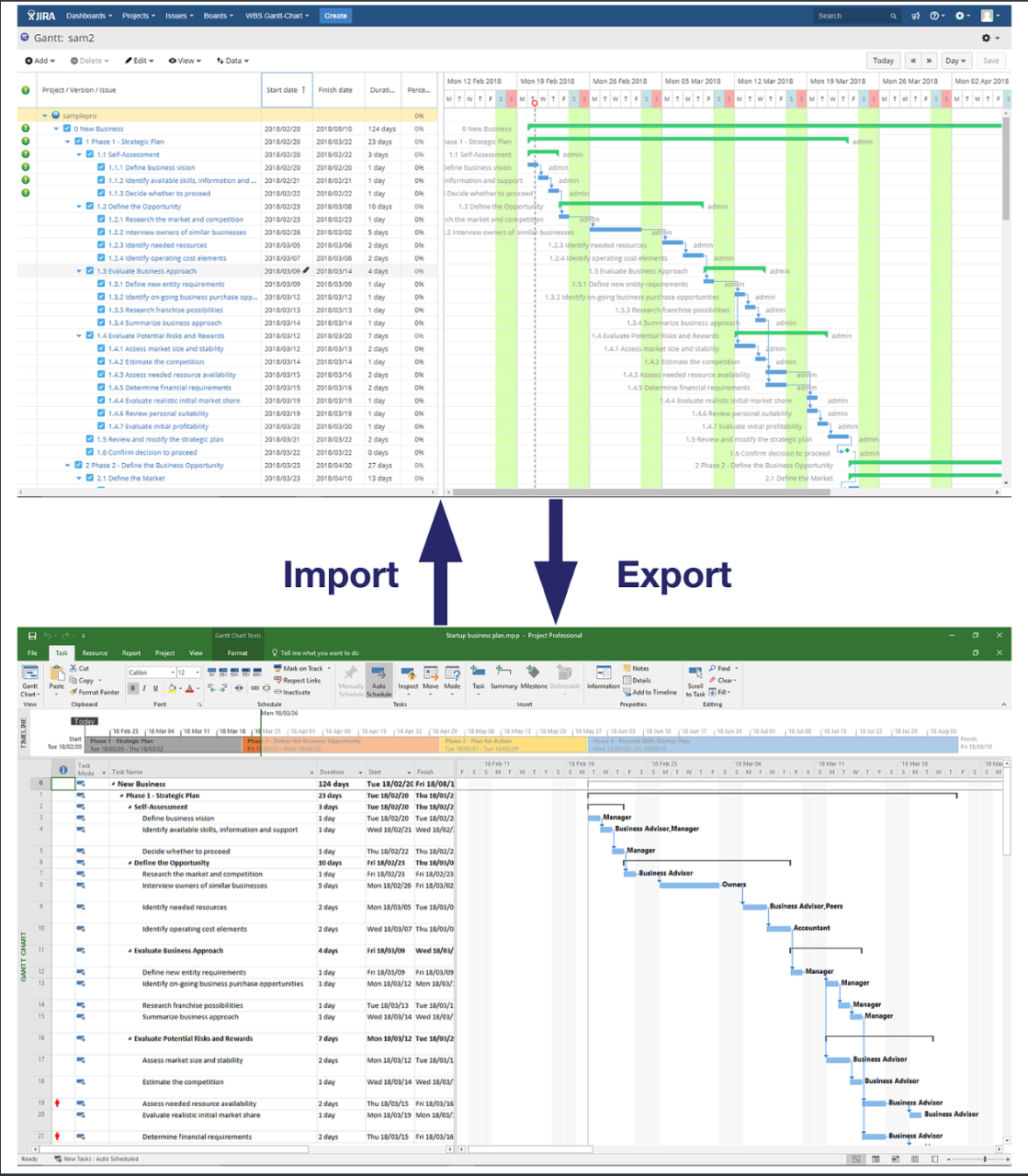 A Project Manager S Guide To Integrating Jira And Microsoft Project Ricksoft Inc